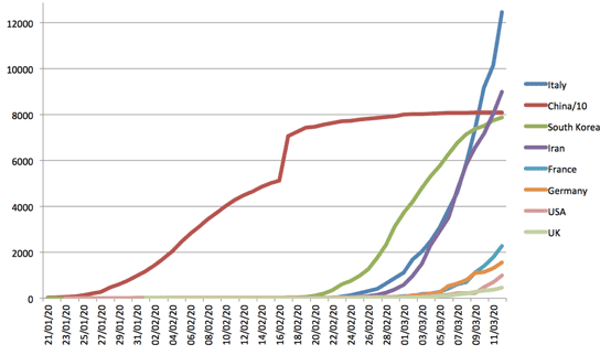 Progress of individual country epidemics (total infected) with time (note China's numbers are divided by ten for easier comparison).