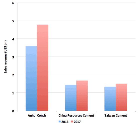Graph 1: Sales revenue of major selected Chinese cement producers. Sources: Company financial results.