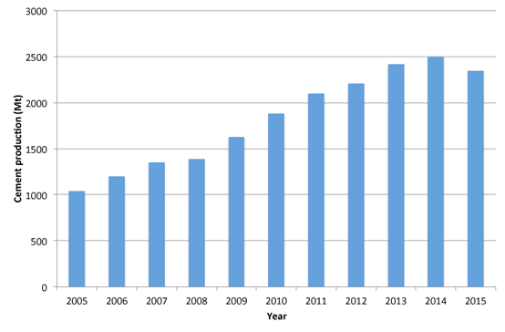 Figure 2 – Chinese cement production by year, 2005 – 2015
