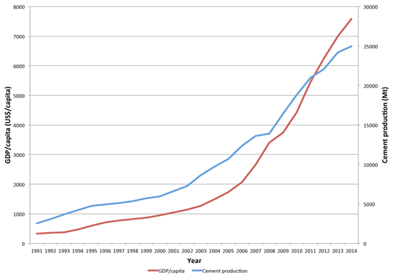 Figure 3 – Chinese cement production by year and GDP/capita, 2005 – 2015