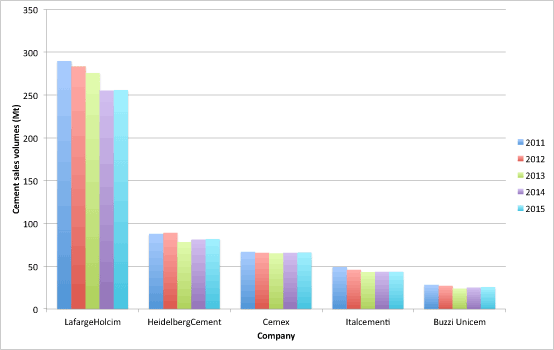 Figure 1: Cement & clinker sales volumes from five major cement producers, 2011 – 2015.