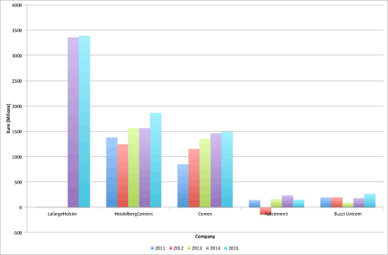 Figure 2: Earnings before interest and taxation (EBIT) for five major cement producers, 2011 – 2015.