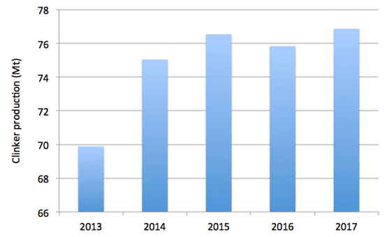 Graph 1: Clinker production in the US, 2013 – 2017. Source: USGS.