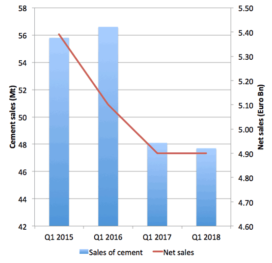 Graphs 1: First quarter cement sales volumes and sales revenue for LafarageHolcim, 2015 – 2018. Source: Company reports.