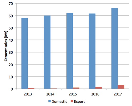 Graph 1: Domestic and export sales in Indonesia, 2013 – 2017. Source: Indonesia Cement Association.