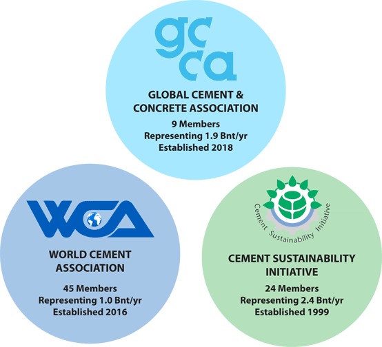 Figure 1: Outline of selected current global cement organisations with a sustainability remit. Source: Association websites, Global Cement Directory 2018.