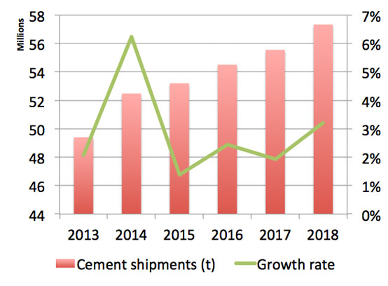 Graph 1: Cement shipments in the US, January – August 2013 - January – August 2018. Source: Portland Cement Association (PCA).