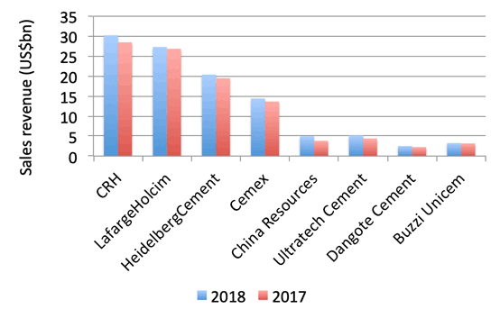 Graph 1: Sales revenue from selected multinational cement producers in 2017 and 2018 (Euro billions). Source: Company financial reports.