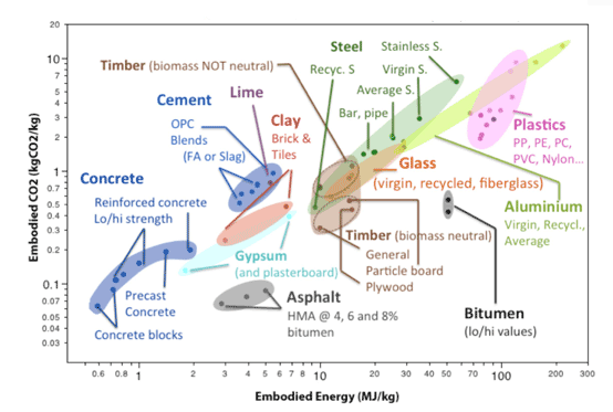 Graph 1: Embodied energy versus embodied CO2 of building materials. Source: Hammond & Jones, University of Bath, UK.