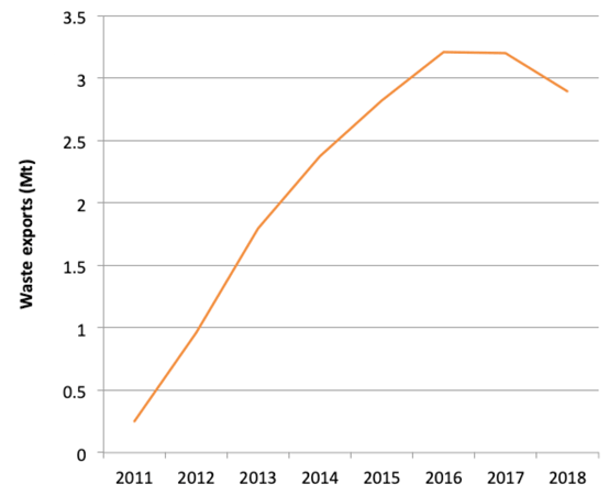 Graph 1: International Waste Shipments exported from England, 2011 – 2018. Source: Environment Agency.
