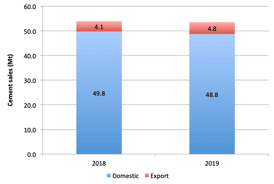 Graph 1: Indonesian cement sales, January – September 2019. Source: Semen Indonesia.