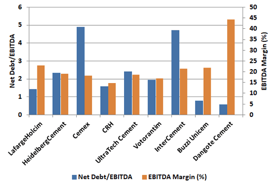 Graph 2: Net debt/EBITDA and EBITDA Margin for selected multinational cement companies in 2019.