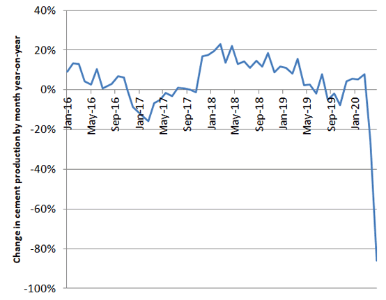 Graph 1: Change in Indian cement production year-on-year (%). Source: Office of the Economic Adviser.