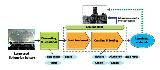 Figure 1: Lithium-ion battery recycling process by Taiheiyo Cement and Matsuda Sangyo. Source: Translated from Taiheiyo Cement CEMS technical magazine.