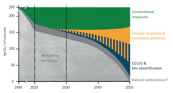 Chart 1: HeidelbergCement's path to net carbon zero concrete: Source: Leading the way to carbon neutrality, HeidelbergCement.