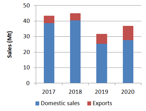 Graph 1: Domestic and export cement sales in Turkey, January – July 2017 – 2020. Source: Turkish Cement Manufacturers' Association (TÇMB)