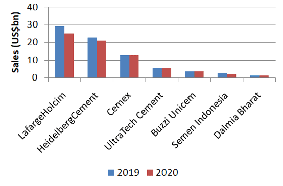Graph 1: Sales revenue from selected cement producers in 2019 and 2020. Source: Company reports. Note: Figures calculated for Indian producers.