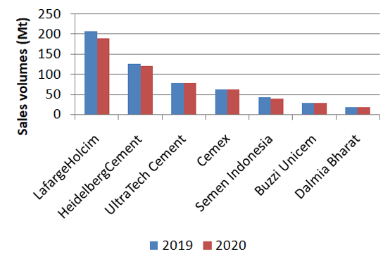 Graph 2: Cement sales volumes from selected cement producers in 2019 and 2020. Source: Company reports. Note: Figures calculated for Indian producers.