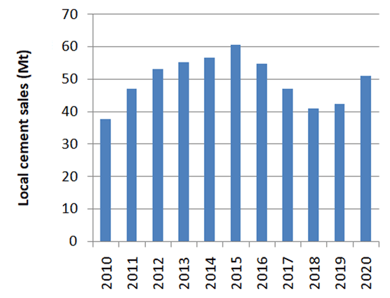 Graph 1: Domestic cement sales in Saudi Arabia, 2010 – 2020. Source: Yamama Cement.