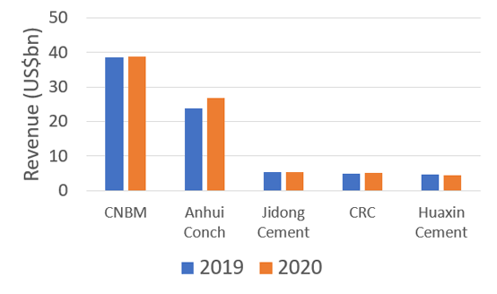 Graph 2: Revenue of large Chinese cement producers in 2020 and 2019. Source: Company reports.