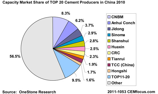 Capacity Market Share of TOP 20 Cement Producers in China 2010